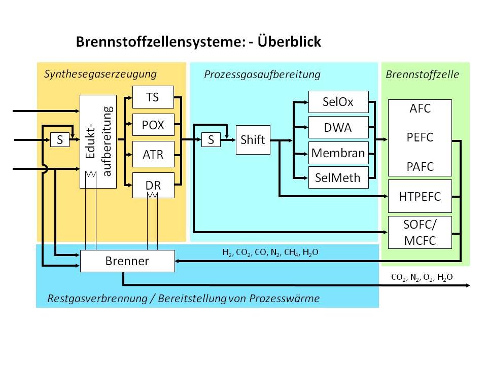 Brennstoffzell_ueberblick